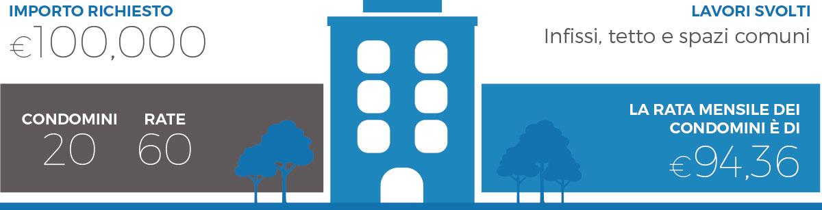 Esempio ristrutturazione condominio